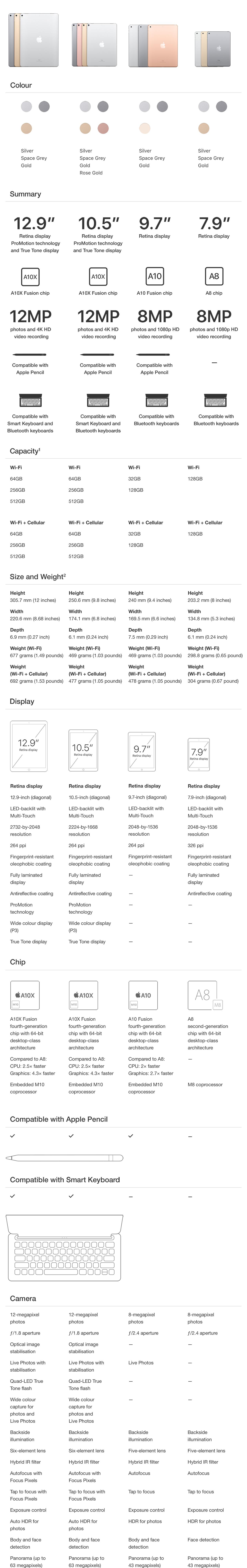 [Compare iPad models]